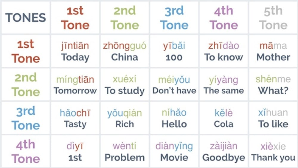 Mandarin tone chart